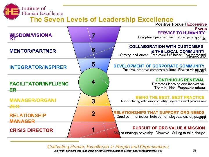 The Seven Levels of Leadership Excellence Positive Focus / Excessive Focus SERVICE TO HUMANITY