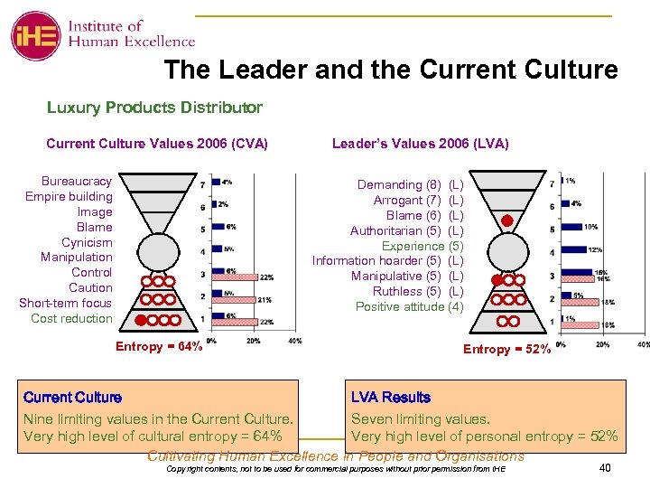 The Leader and the Current Culture Luxury Products Distributor Current Culture Values 2006 (CVA)