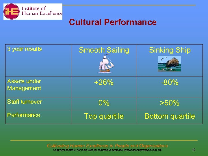 Cultural Performance 3 year results Smooth Sailing Sinking Ship Assets under Management +26%