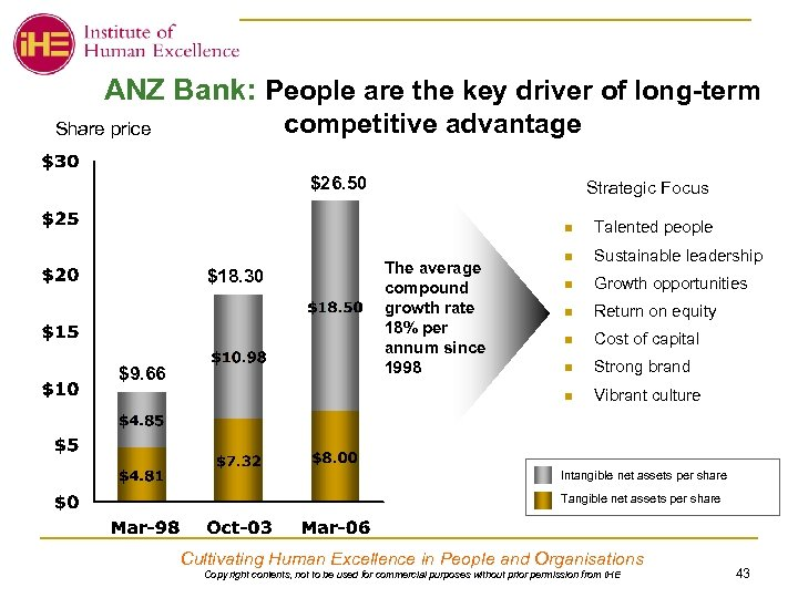 ANZ Bank: People are the key driver of long-term competitive advantage Share price $26.