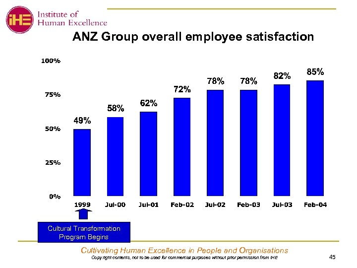 ANZ Group overall employee satisfaction Cultural Transformation Program Begins Cultivating Human Excellence in People