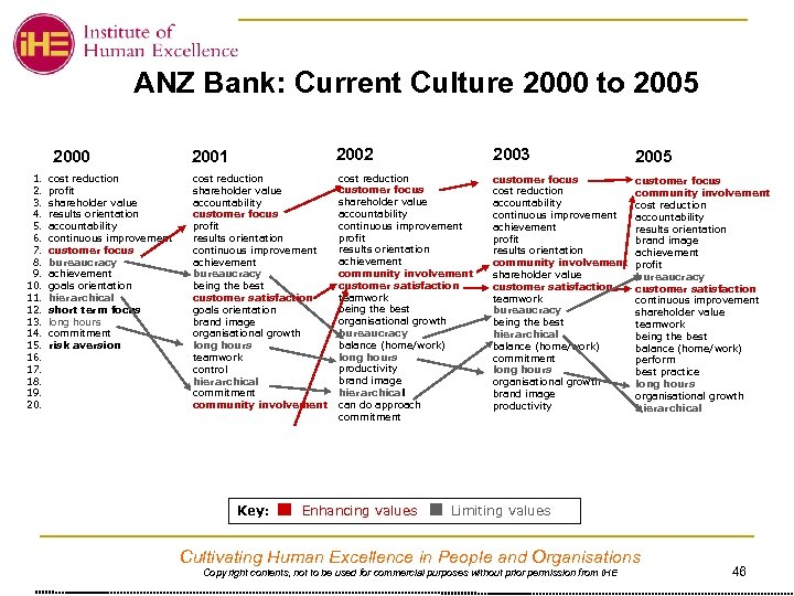 ANZ Bank: Current Culture 2000 to 2005 2000 1. 2. 3. 4. 5. 6.