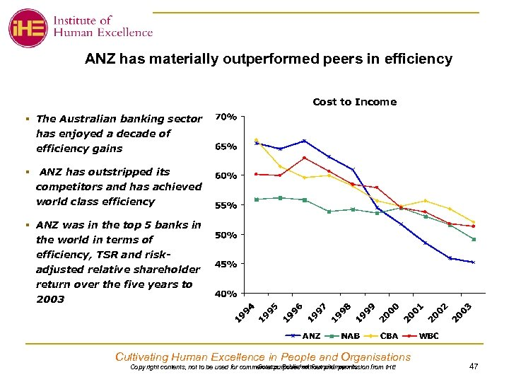 ANZ has materially outperformed peers in efficiency Cost to Income § The Australian banking