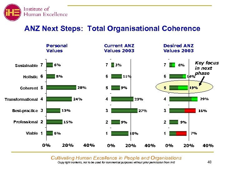 ANZ Next Steps: Total Organisational Coherence Personal Values Current ANZ Values 2003 Desired ANZ