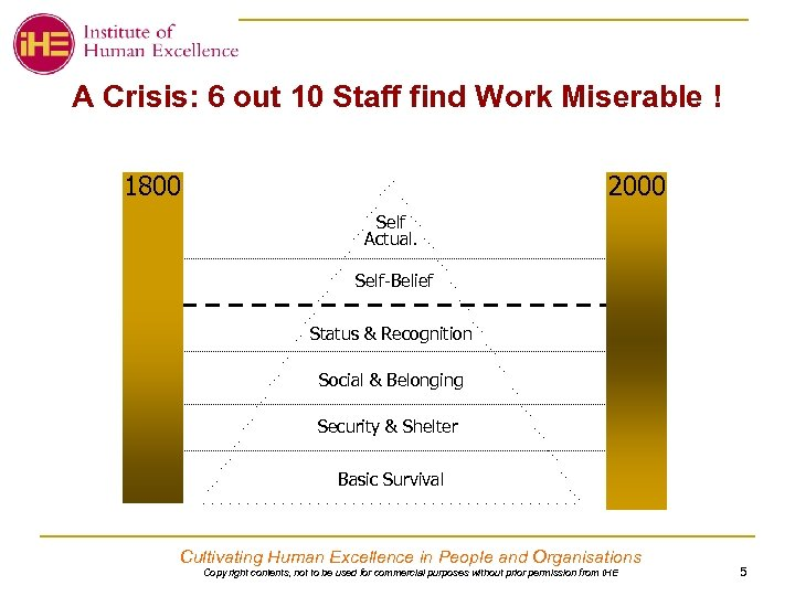 A Crisis: 6 out 10 Staff find Work Miserable ! 2000 1800 Self Actual.