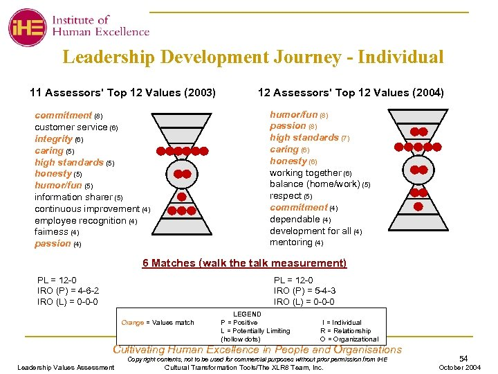 Leadership Development Journey - Individual 11 Assessors' Top 12 Values (2003) 12 Assessors' Top