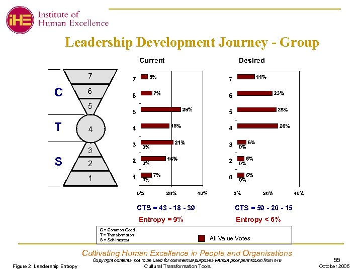 Leadership Development Journey - Group Current Desired 7 C 6 5 T 4 3