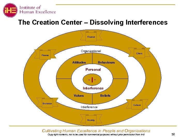 The Creation Center – Dissolving Interferences Finance Organisational Fitness Attitudes Client Behaviours Personal ""
