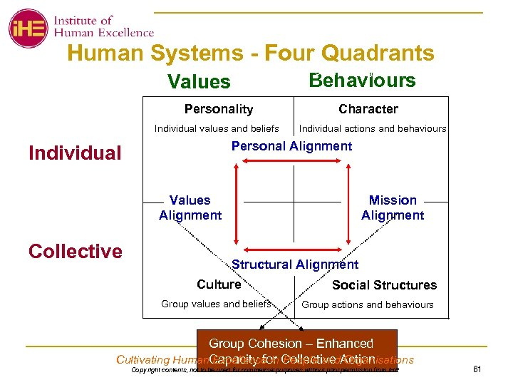 Human Systems - Four Quadrants Personal Integrity – Walk the Talk Behaviours Values