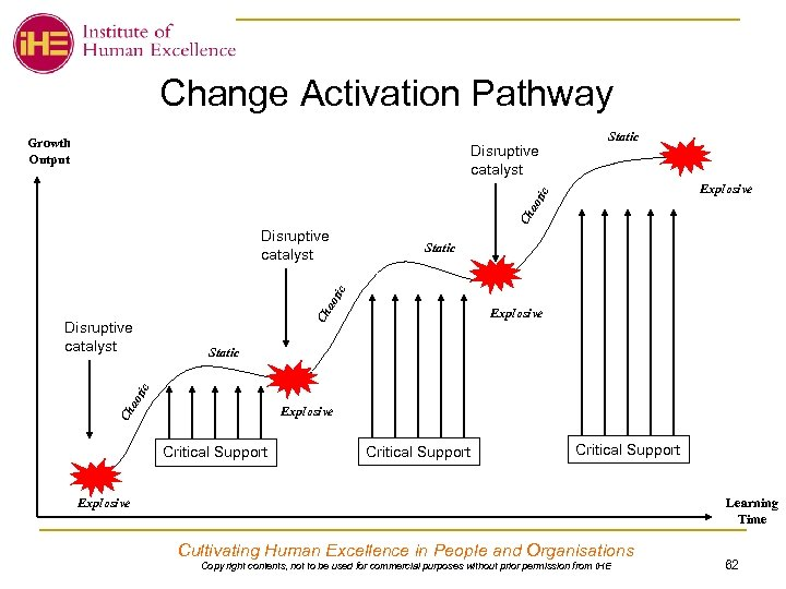 Change Activation Pathway Growth Output Static Explosive Ch ao tic Disruptive catalyst Static ao