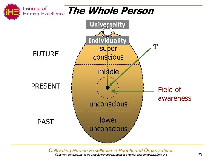 The Whole Person Universality Individuality FUTURE super conscious 'I' middle PRESENT unconscious PAST Field