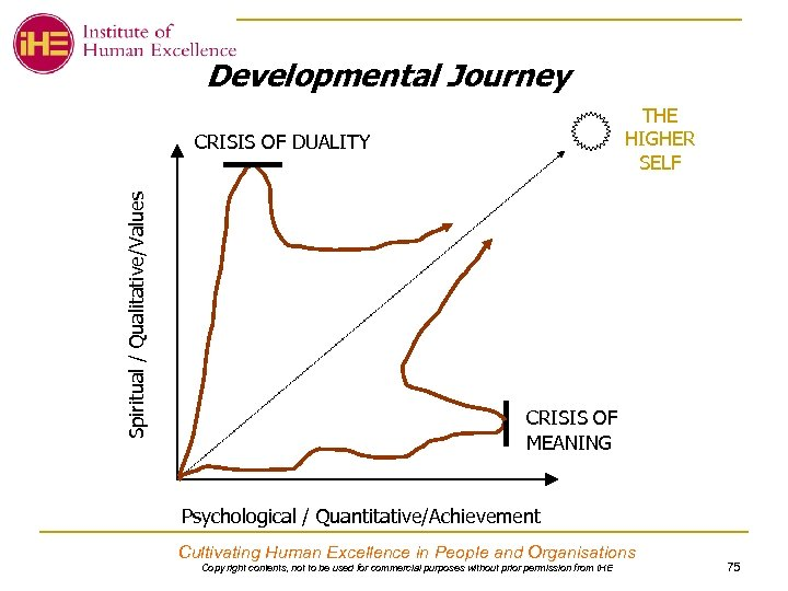 Developmental Journey THE HIGHER SELF Spiritual / Qualitative/Values CRISIS OF DUALITY CRISIS OF MEANING