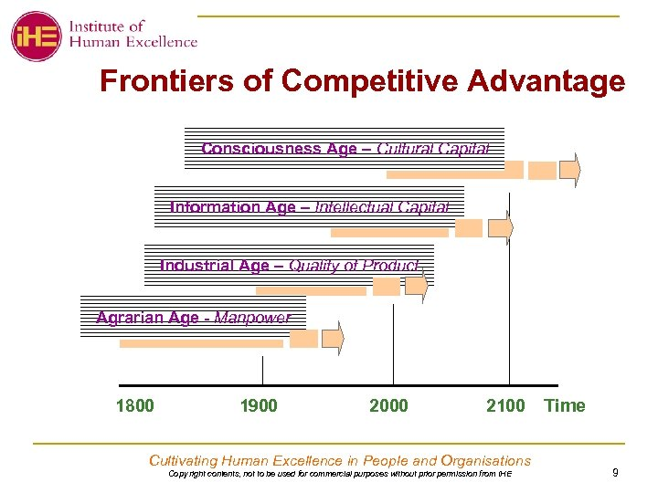 Frontiers of Competitive Advantage Consciousness Age – Cultural Capital Information Age – Intellectual Capital