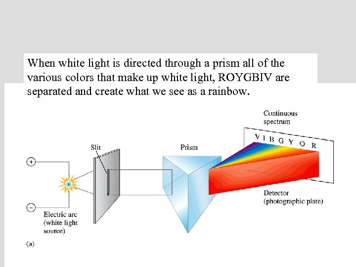 When white light is directed through a prism all of the various colors that