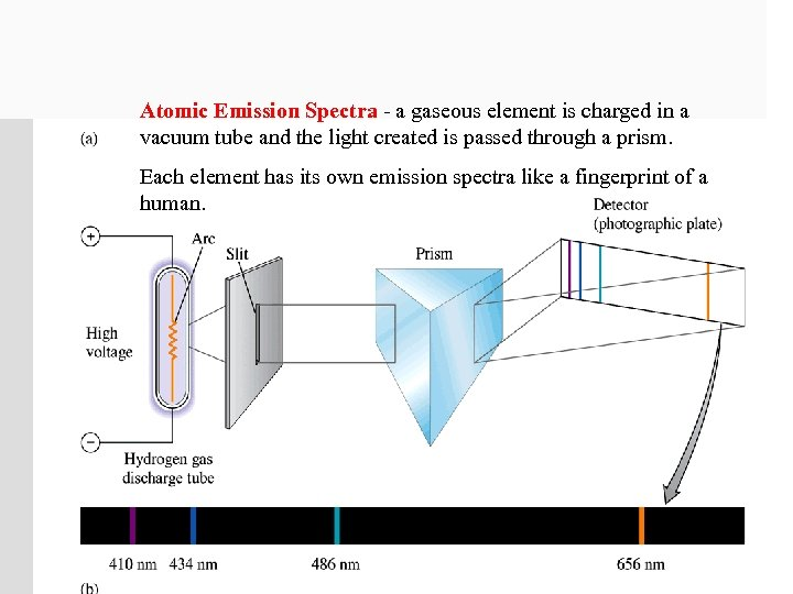 Atomic Emission Spectra - a gaseous element is charged in a vacuum tube and