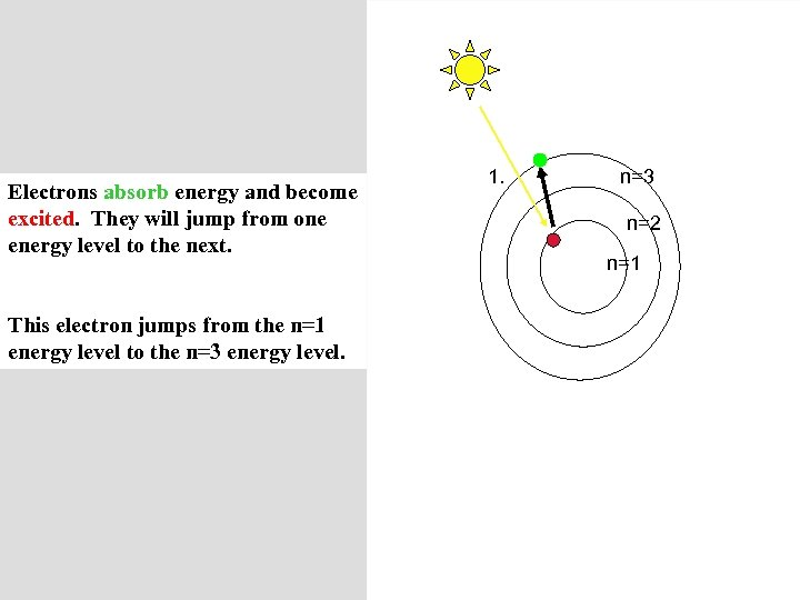 Electrons absorb energy and become excited. They will jump from one energy level to