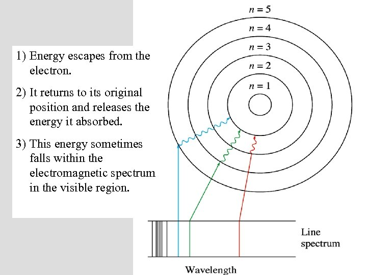 1) Energy escapes from the electron. 2) It returns to its original position and