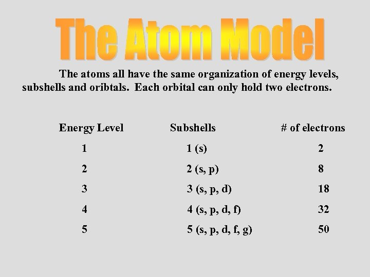 The atoms all have the same organization of energy levels, subshells and oribtals. Each