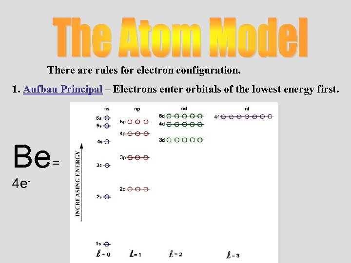 There are rules for electron configuration. 1. Aufbau Principal – Electrons enter orbitals of