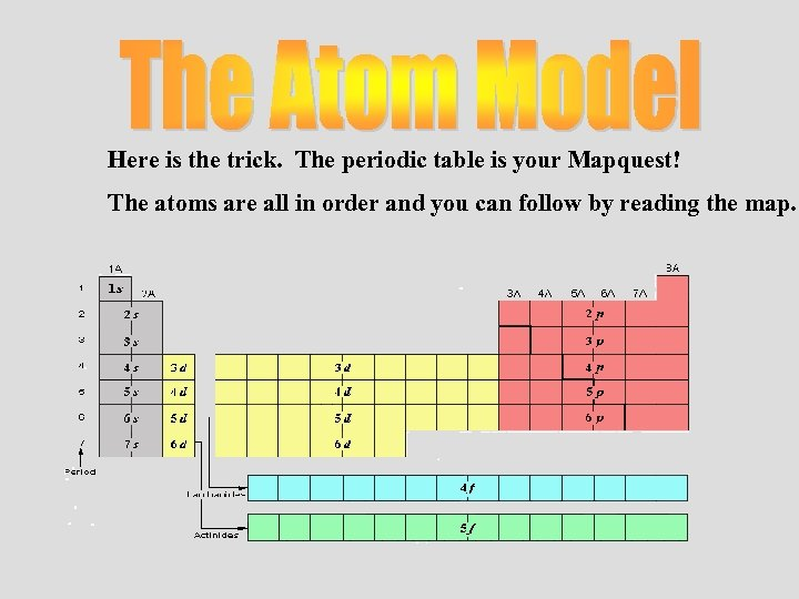 Here is the trick. The periodic table is your Mapquest! The atoms are all