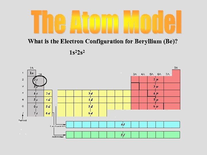 What is the Electron Configuration for Beryllium (Be)? 1 s 22 s 2