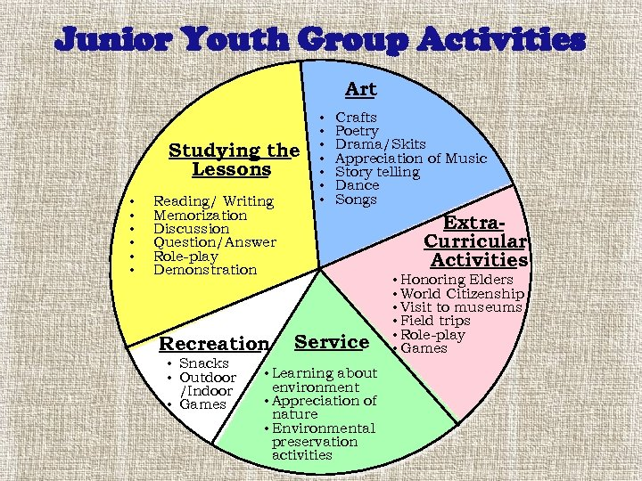 Junior Youth Group Activities Art Studying the Lessons • • • Reading/ Writing Memorization