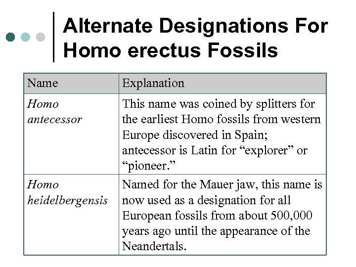 Alternate Designations For Homo erectus Fossils Name Explanation Homo antecessor This name was coined