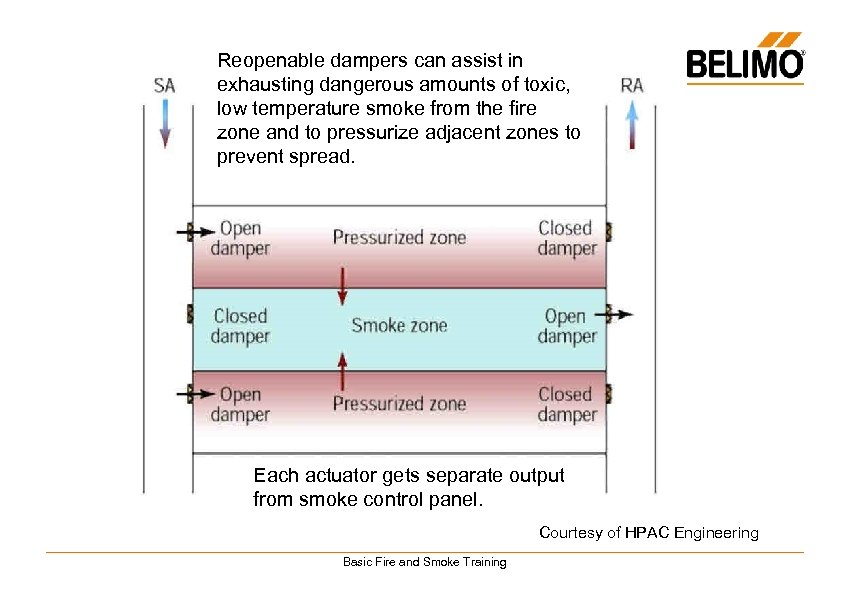 Reopenable dampers can assist in exhausting dangerous amounts of toxic, low temperature smoke from
