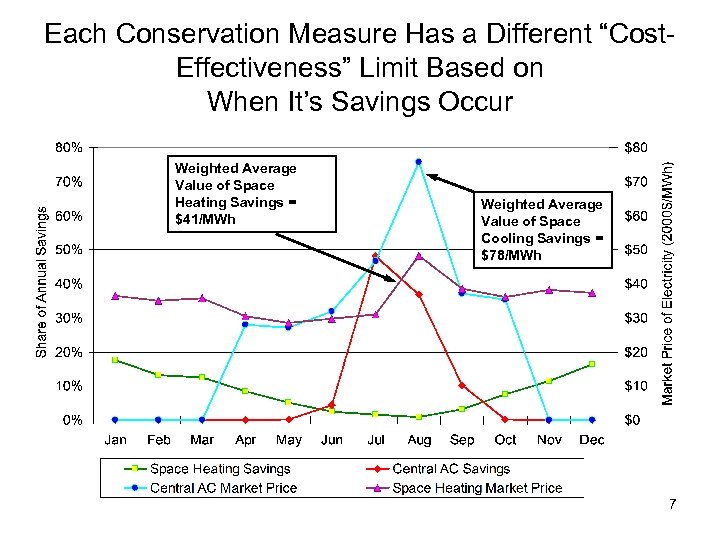 """Each Conservation Measure Has a Different """"Cost. Effectiveness"""" Limit Based on When It's Savings"""