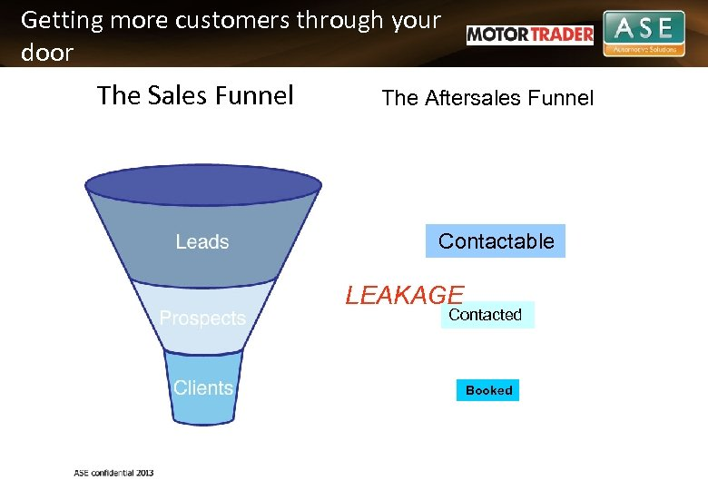 Getting more customers through your door The Sales Funnel The Aftersales Funnel Contactable LEAKAGE