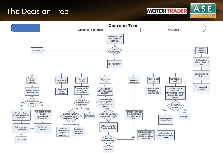 The Decision Tree