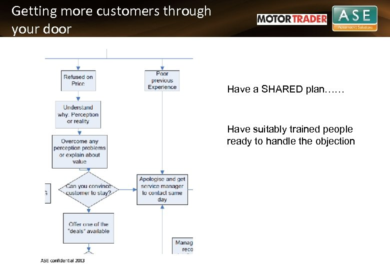 Getting more customers through your door Have a SHARED plan…… Have suitably trained people