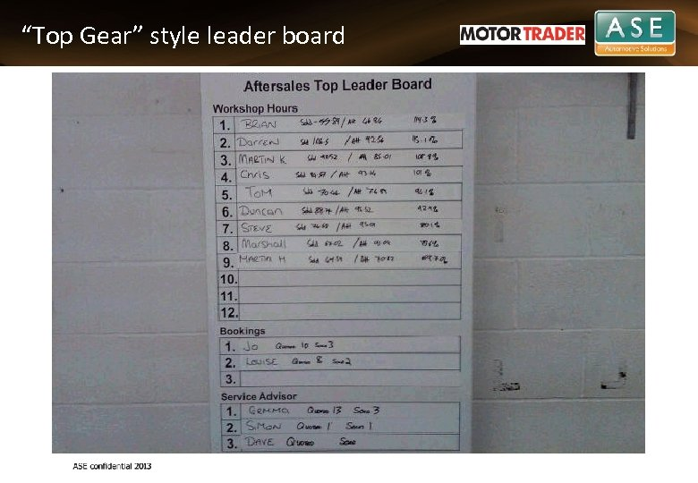 """Top Gear"" style leader board"
