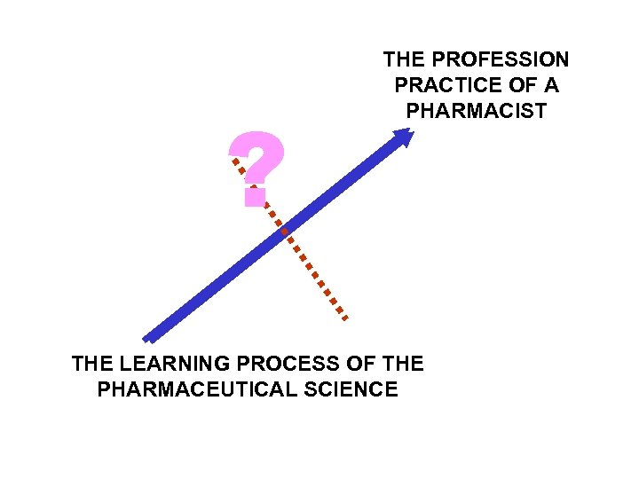 ? THE PROFESSION PRACTICE OF A PHARMACIST THE LEARNING PROCESS OF THE PHARMACEUTICAL SCIENCE