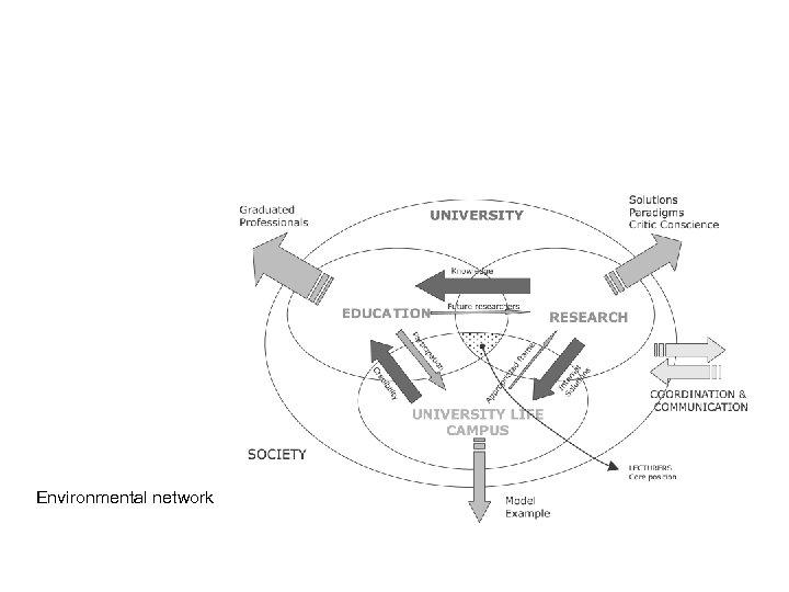 Environmental network