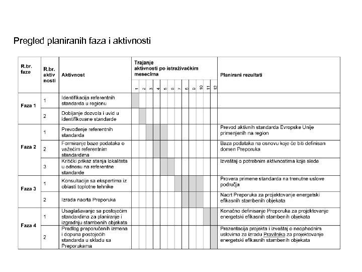 Pregled planiranih faza i aktivnosti
