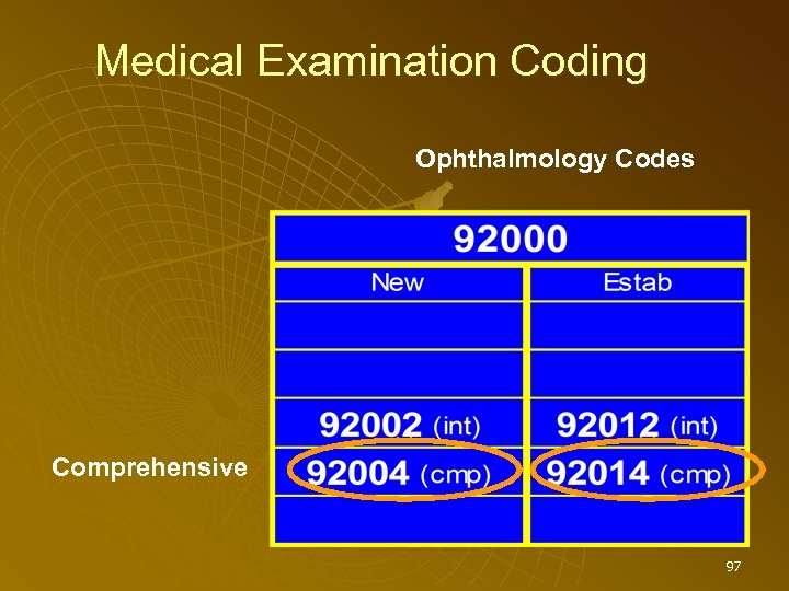 Medical Examination Coding Ophthalmology Codes Comprehensive 97