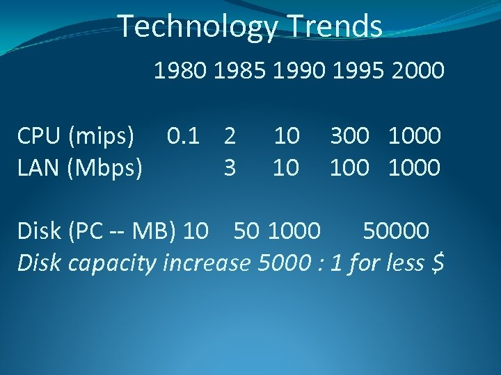 Technology Trends 1980 1985 1990 1995 2000 CPU (mips) 0. 1 2 LAN (Mbps)