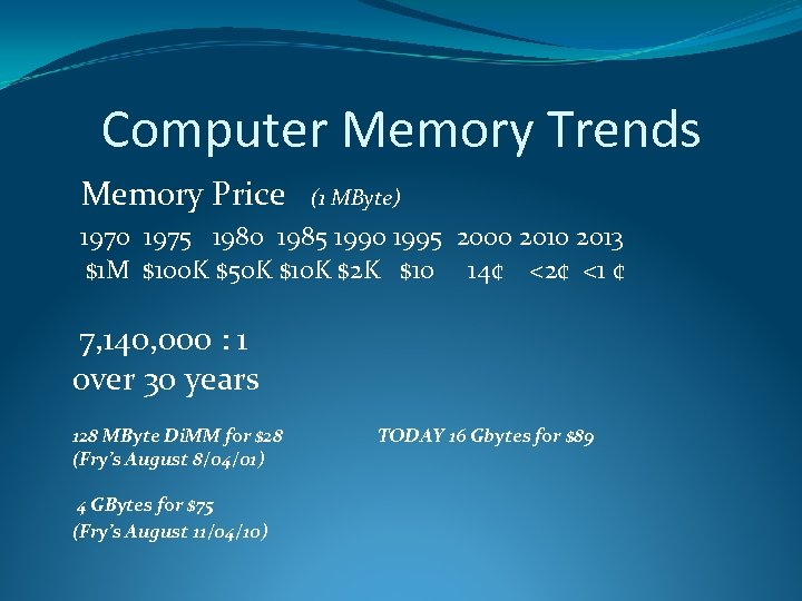 Computer Memory Trends Memory Price (1 MByte) 1970 1975 1980 1985 1990 1995 2000