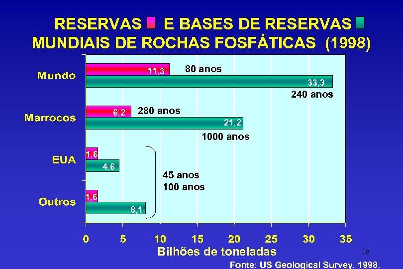 RESERVAS E BASES DE RESERVAS MUNDIAIS DE ROCHAS FOSFÁTICAS (1998) 11, 3 80 anos