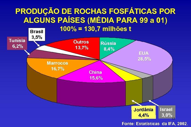 PRODUÇÃO DE ROCHAS FOSFÁTICAS POR ALGUNS PAÍSES (MÉDIA PARA 99 a 01) Tunísia 6,