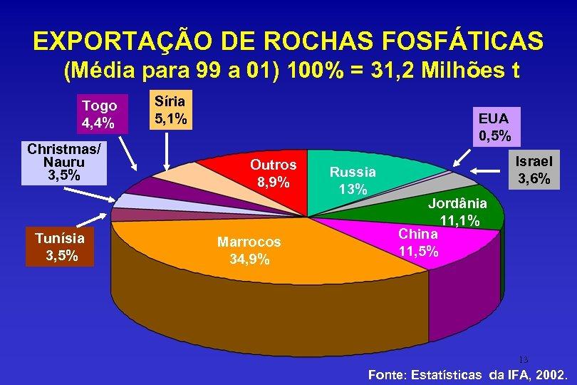 EXPORTAÇÃO DE ROCHAS FOSFÁTICAS (Média para 99 a 01) 100% = 31, 2 Milhões