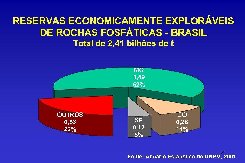 RESERVAS ECONOMICAMENTE EXPLORÁVEIS DE ROCHAS FOSFÁTICAS - BRASIL Total de 2, 41 bilhões de