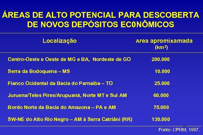 ÁREAS DE ALTO POTENCIAL PARA DESCOBERTA DE NOVOS DEPÓSITOS EC 0 NÔMICOS Localização Area