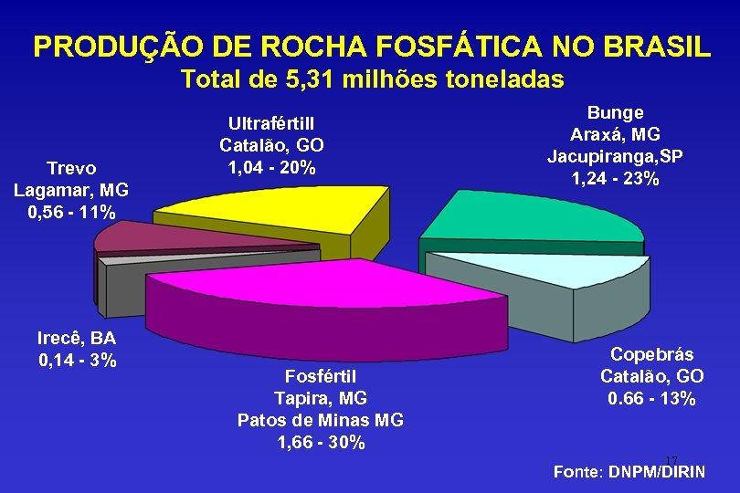 PRODUÇÃO DE ROCHA FOSFÁTICA NO BRASIL Total de 5, 31 milhões toneladas Trevo Lagamar,