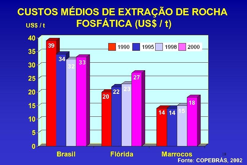 CUSTOS MÉDIOS DE EXTRAÇÃO DE ROCHA FOSFÁTICA (US$ / t) US$ / t 39