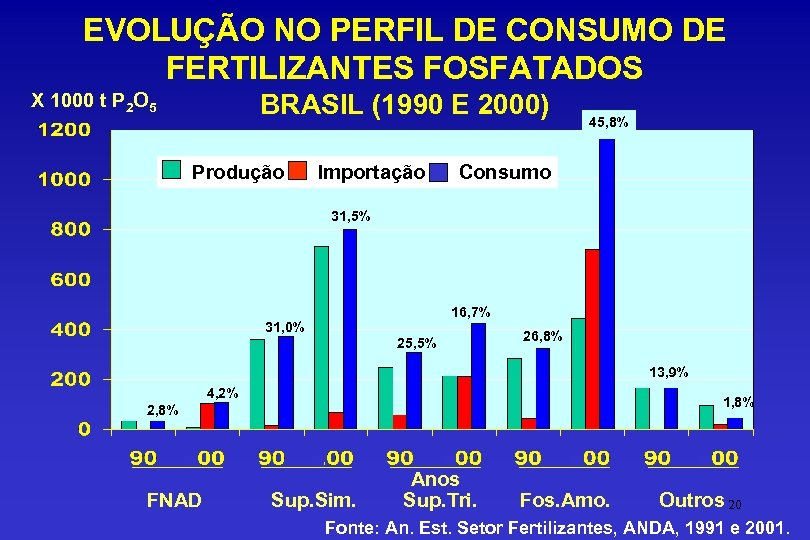 EVOLUÇÃO NO PERFIL DE CONSUMO DE FERTILIZANTES FOSFATADOS BRASIL (1990 E 2000) X 1000