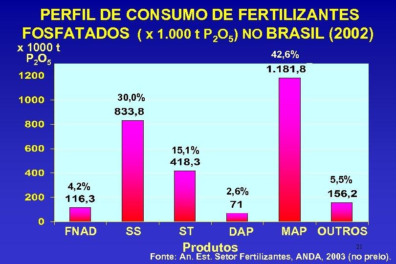 PERFIL DE CONSUMO DE FERTILIZANTES FOSFATADOS ( x 1. 000 t P 2 O