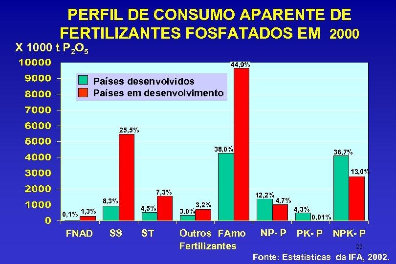 PERFIL DE CONSUMO APARENTE DE FERTILIZANTES FOSFATADOS EM 2000 X 1000 t P 2