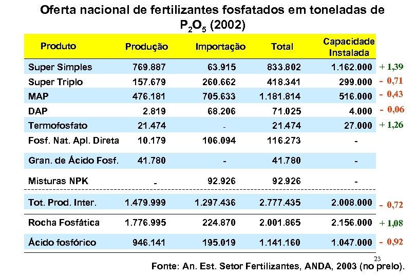 Oferta nacional de fertilizantes fosfatados em toneladas de P 2 O 5 (2002) Produto